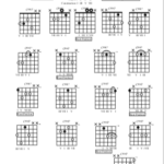 Seven Chords, Inversions and Drop 2 Voicings – Guitar