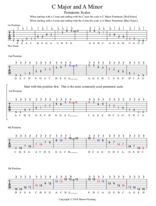 Learn acoustic guitar bar chords charts